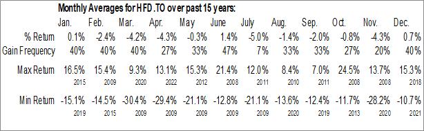 Monthly Seasonal BetaPro S&P/TSX Capped Financials 2x Daily Bear ETF (TSE:HFD.TO)