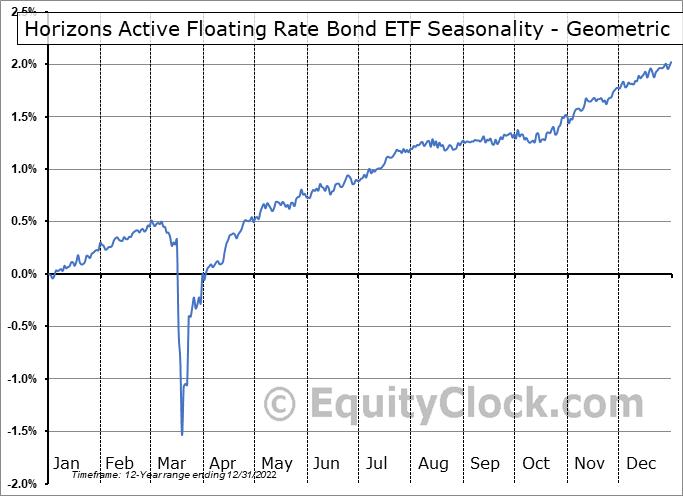 Horizons Active Floating Rate Bond ETF (TSE:HFR.TO) Seasonality
