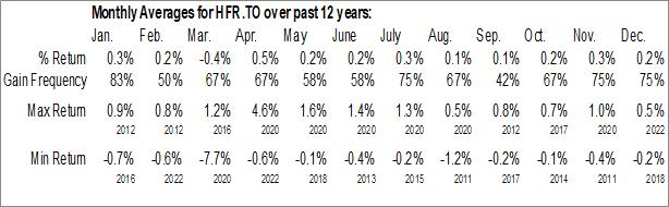 Monthly Seasonal Horizons Active Floating Rate Bond ETF (TSE:HFR.TO)
