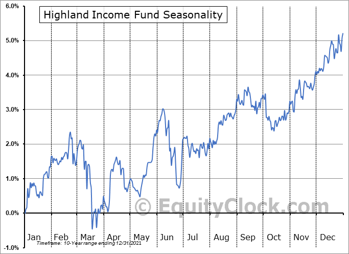 Highland Income Fund (NYSE:HFRO) Seasonal Chart