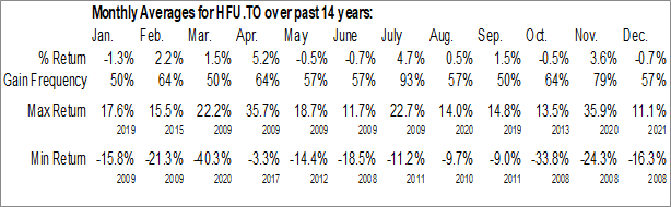 Monthly Seasonal BetaPro S&P/TSX Capped Financials 2x Daily Bull ETF (TSE:HFU.TO)