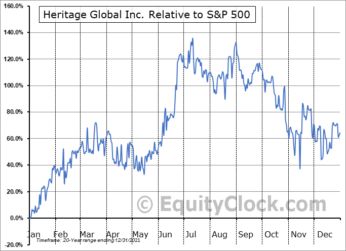 HGBL Relative to the S&P 500