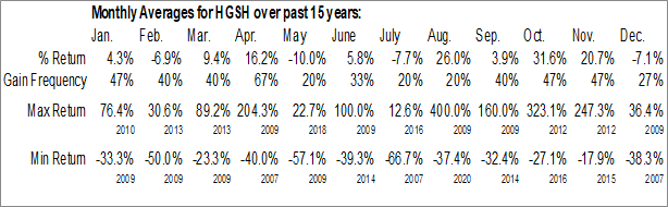 Monthly Seasonal China HGS Real Estate, Inc. (NASD:HGSH)
