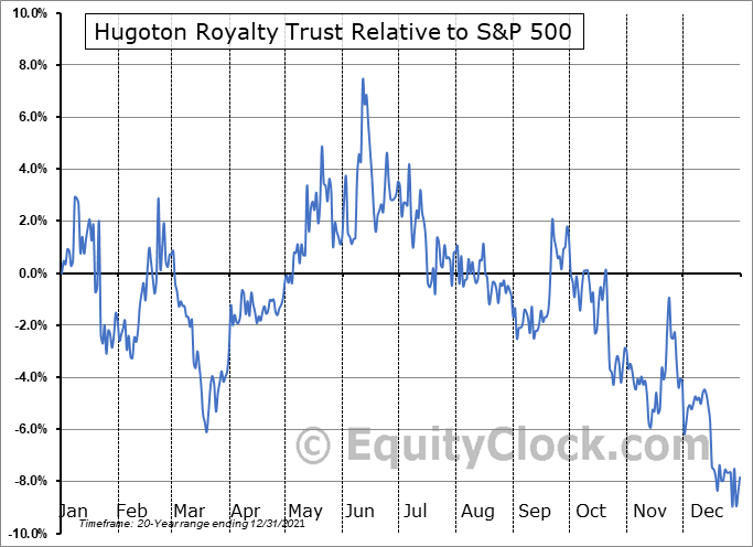 HGTXU Relative to the S&P 500