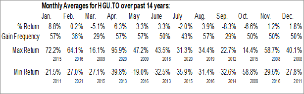 Monthly Seasonal BetaPro Canadian Gold Miners 2x Daily Bull ETF (TSE:HGU.TO)