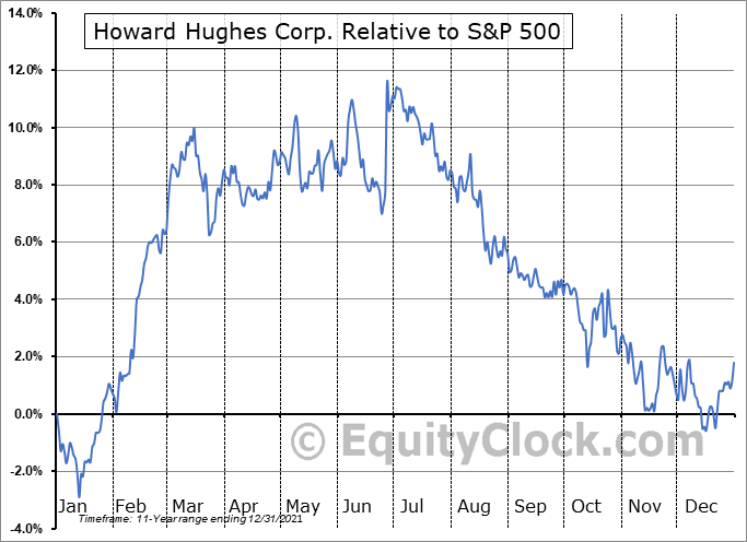 HHC Relative to the S&P 500