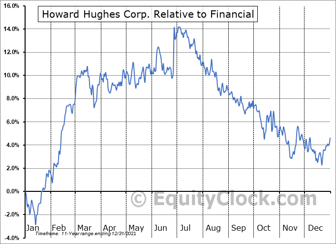HHC Relative to the Sector