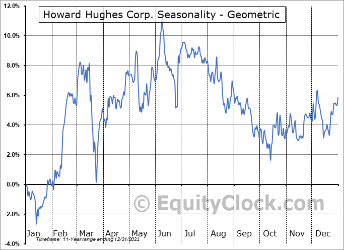 Howard Hughes Corp. (NYSE:HHC) Seasonality