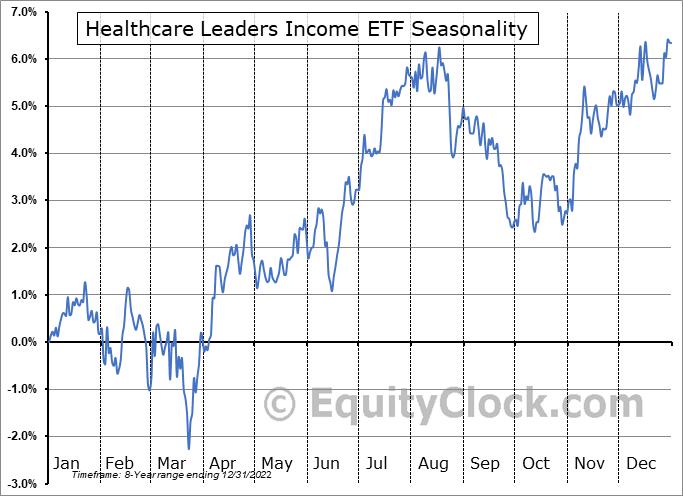 Healthcare Leaders Income ETF (TSE:HHL.TO) Seasonal Chart