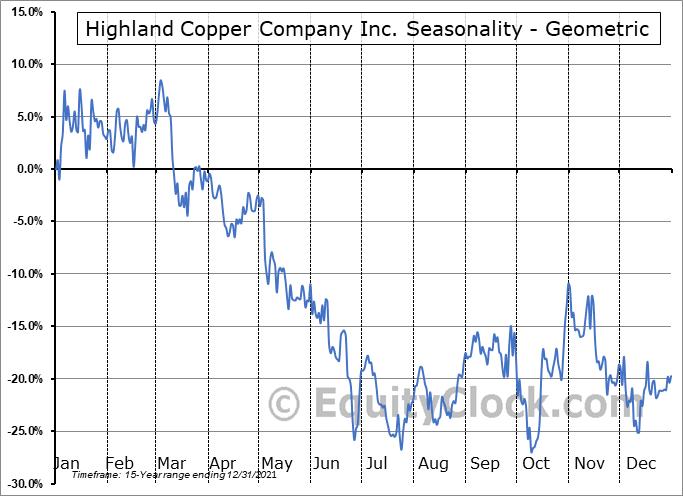 Highland Copper Company Inc. (TSXV:HI.V) Seasonality
