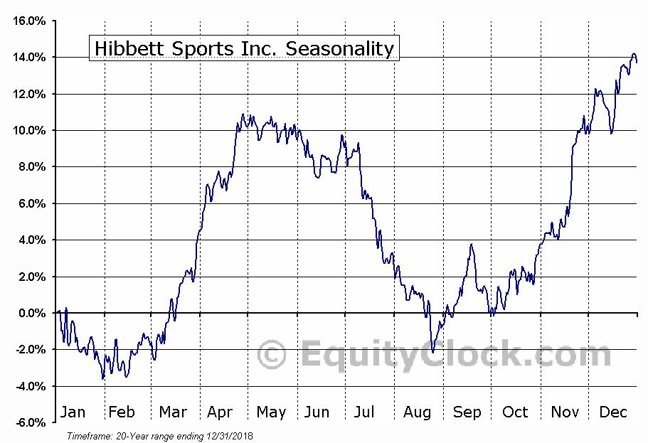 Hibbett Sports Inc. (NASD:HIBB) Seasonal Chart