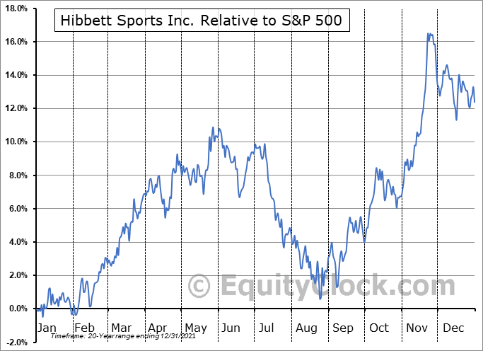 HIBB Relative to the S&P 500