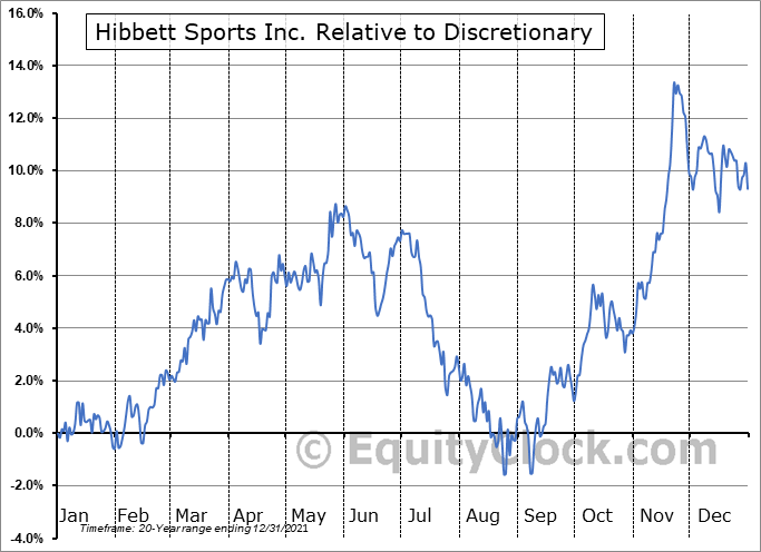 HIBB Relative to the Sector