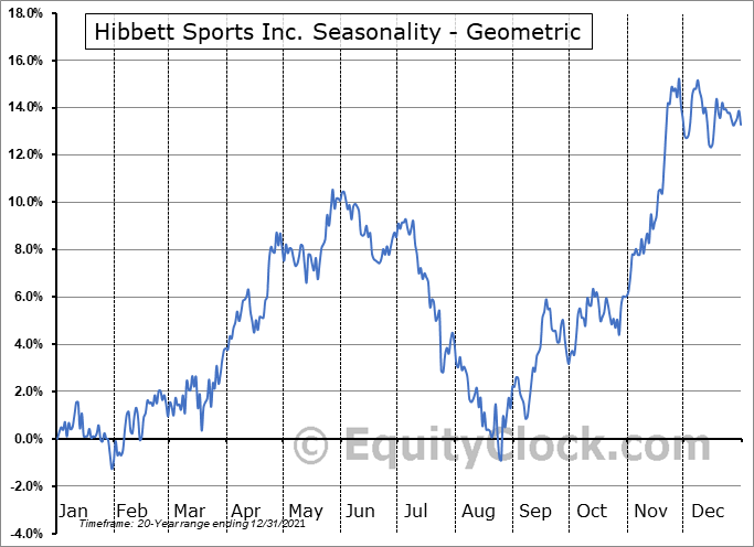 Hibbett Sports Inc. (NASD:HIBB) Seasonality