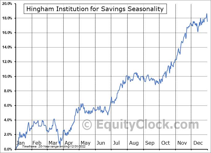 Hingham Institution for Savings (NASD:HIFS) Seasonal Chart