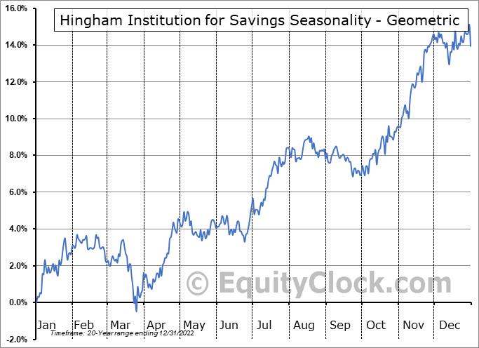 Hingham Institution for Savings (NASD:HIFS) Seasonality