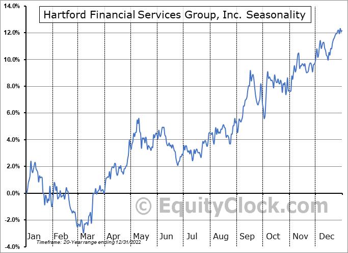 Hartford Financial Services Group, Inc. (NYSE:HIG) Seasonality