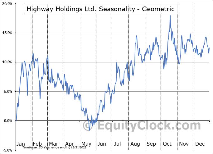 Highway Holdings Ltd. (NASD:HIHO) Seasonality