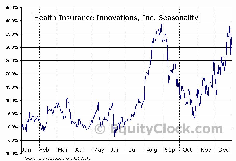 Health Insurance Innovations, Inc. (NASD:HIIQ) Seasonal Chart