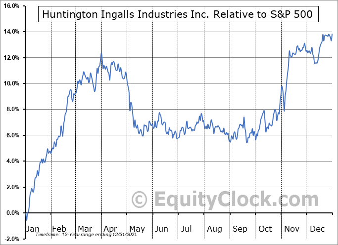 HII Relative to the S&P 500