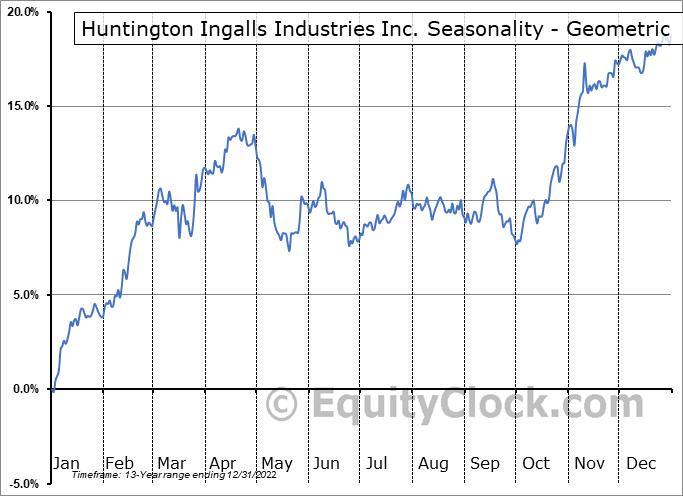 Huntington Ingalls Industries Inc. (NYSE:HII) Seasonality