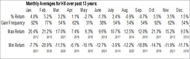 Monthly Seasonal Huntington Ingalls Industries Inc. (NYSE:HII)