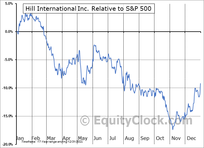HIL Relative to the S&P 500