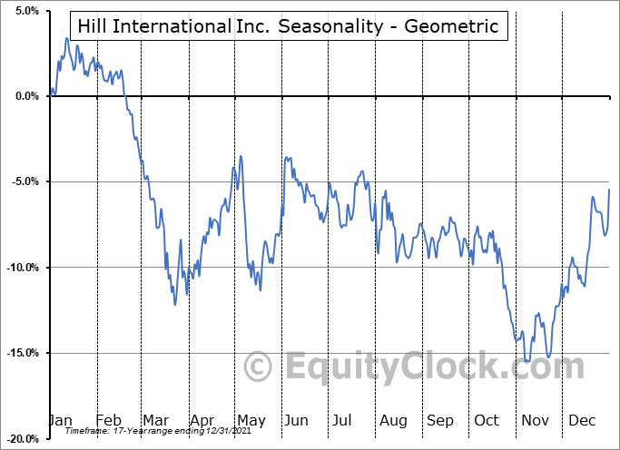 Hill International Inc. (NYSE:HIL) Seasonality