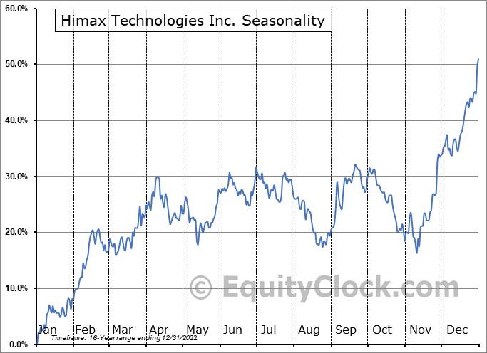 Himax Technologies Inc. (NASD:HIMX) Seasonality