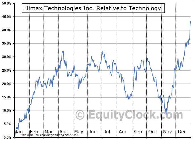 HIMX Relative to the Sector