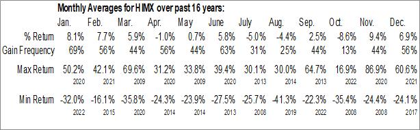 Monthly Seasonal Himax Technologies Inc. (NASD:HIMX)
