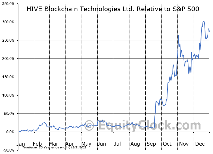 HIVE.V Relative to the S&P 500