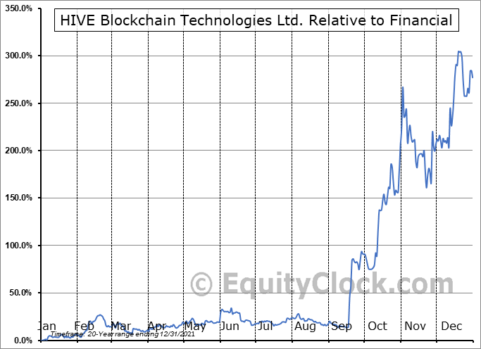 HIVE.V Relative to the Sector