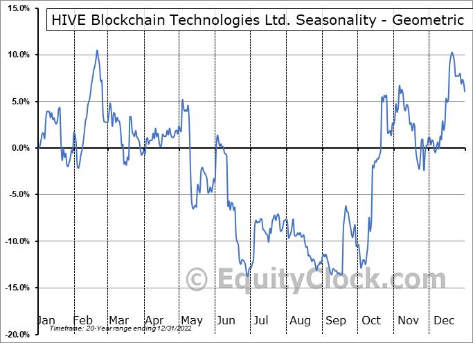 HIVE Blockchain Technologies Ltd. (TSXV:HIVE.V) Seasonality