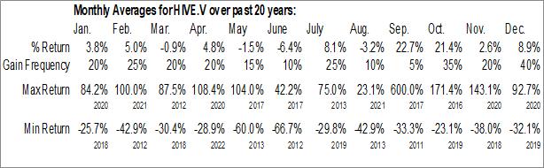 Monthly Seasonal HIVE Blockchain Technologies Ltd. (TSXV:HIVE.V)