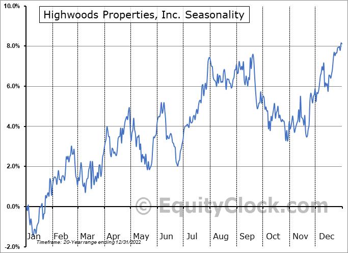 Highwoods Properties, Inc. (NYSE:HIW) Seasonality