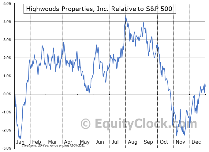 HIW Relative to the S&P 500