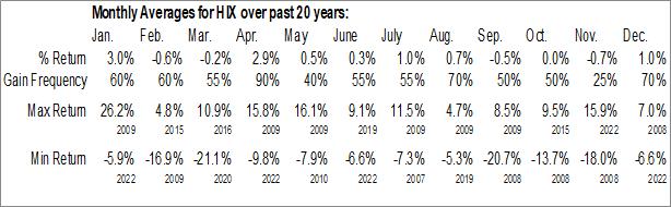 Monthly Seasonal Western Asset High Income Fund II Inc. (NYSE:HIX)