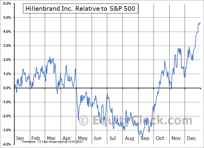 HI Relative to the S&P 500
