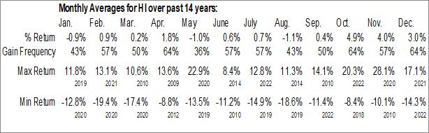 Monthly Seasonal Hillenbrand Inc. (NYSE:HI)