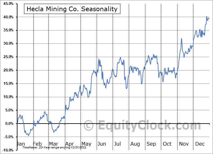 Hecla Mining Co. (NYSE:HL) Seasonal Chart