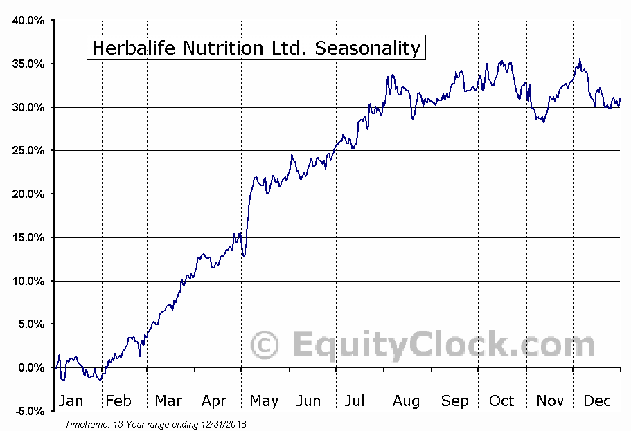 Herbalife Nutrition Ltd. (NYSE:HLF) Seasonal Chart