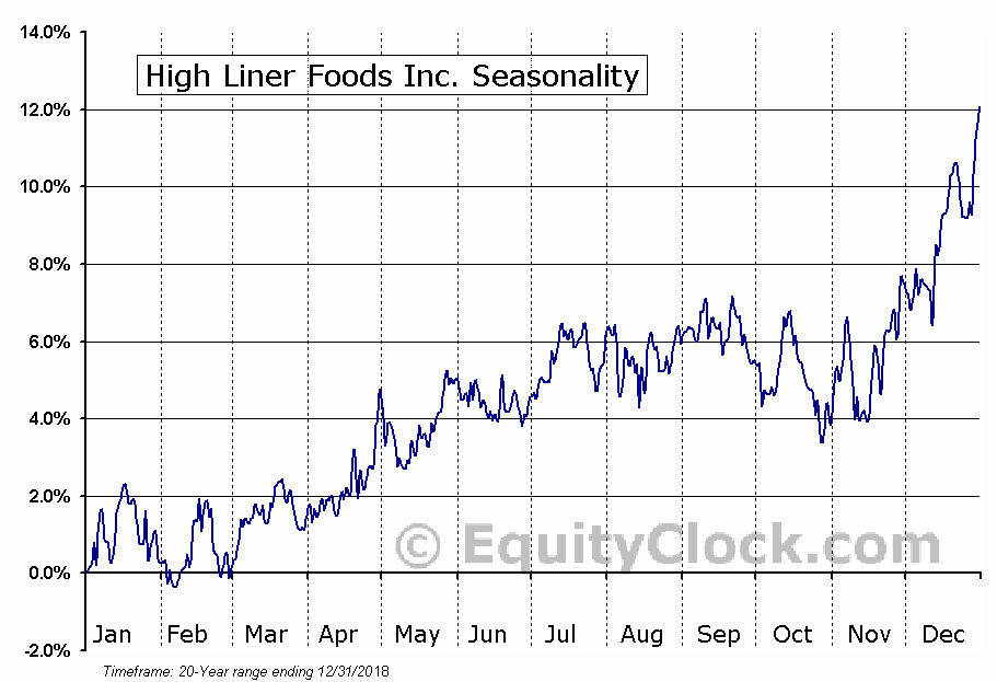 High Liner Foods Inc. (TSE:HLF.TO) Seasonal Chart
