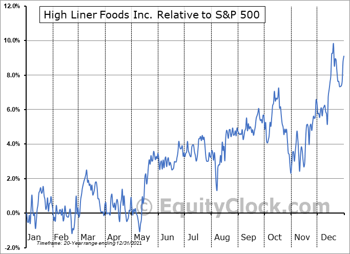 HLF.TO Relative to the S&P 500