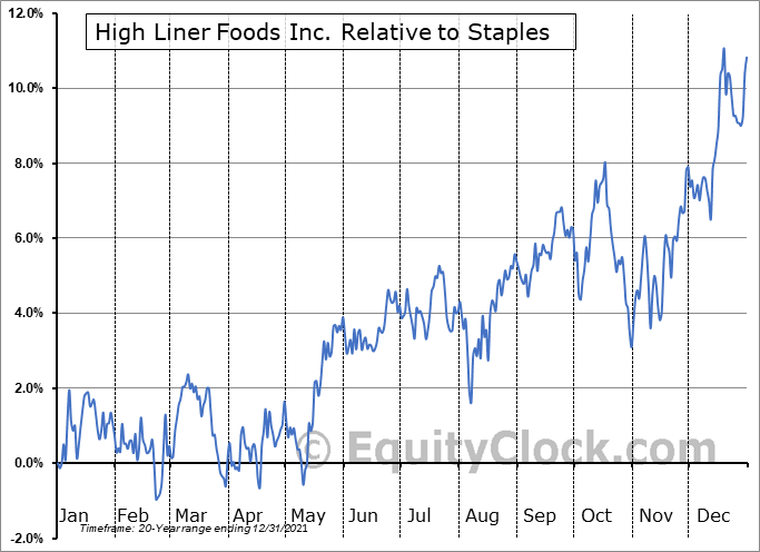 HLF.TO Relative to the Sector