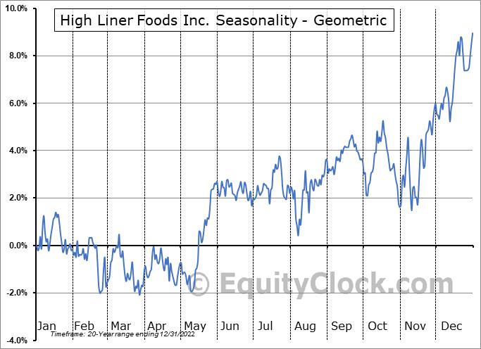 High Liner Foods Inc. (TSE:HLF.TO) Seasonality