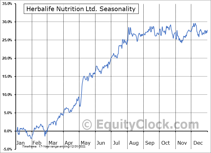 Herbalife Nutrition Ltd. Seasonal Chart
