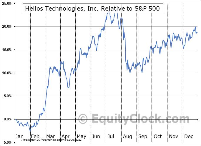 HLIO Relative to the S&P 500
