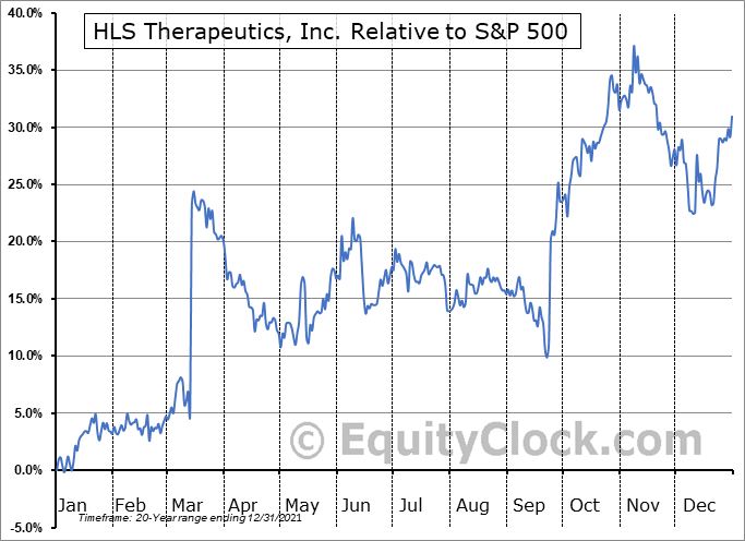 HLS.TO Relative to the S&P 500