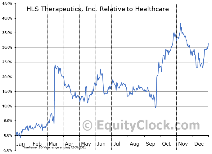 HLS.TO Relative to the Sector